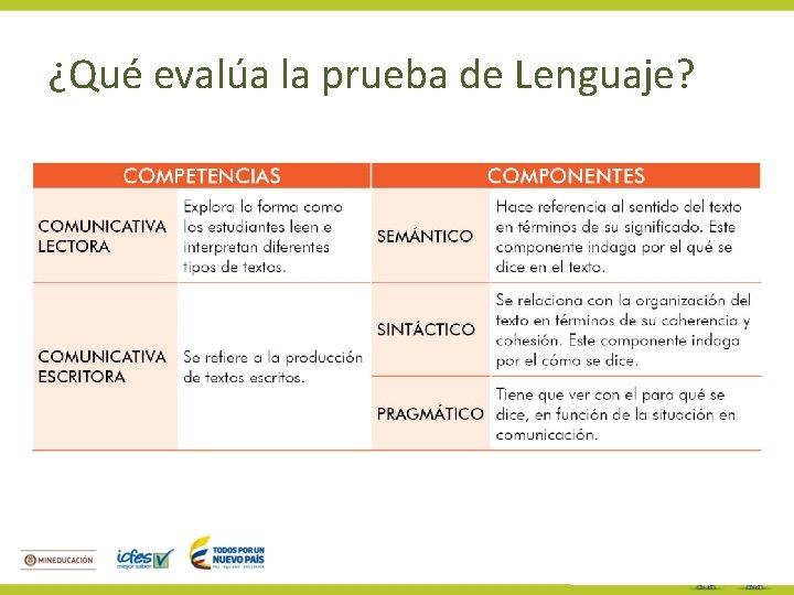 ¿Qué evalúa la prueba de Lenguaje?