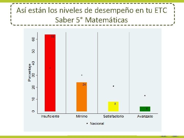 Así están los niveles de desempeño en tu ETC Saber 5° Matemáticas
