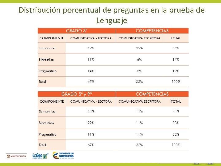 Distribución porcentual de preguntas en la prueba de Lenguaje