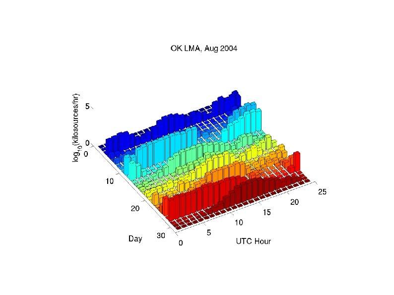 Number of located LMA sources, Aug. 2004, Oklahoma (Daylight ~12 -24 UTC; 7 am