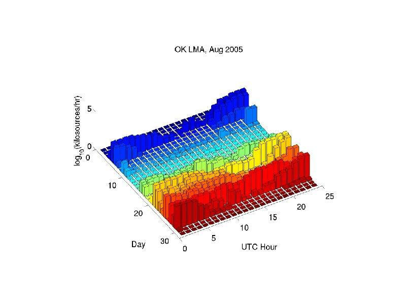 Number of located LMA sources, Aug. 2005, Oklahoma (Daylight ~12 -24 UTC; 7 am