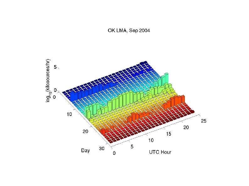 Number of located LMA sources, Sept. 2004, Oklahoma (Daylight ~12 -24 UTC; 7 am