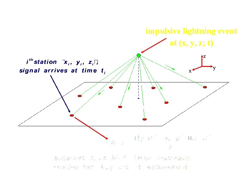 Time-of-Arrival Concept: impulsive lightning event at (x, y, z; t) z x y
