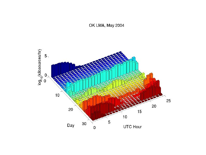 Number of located LMA sources, May 2004, Oklahoma (Daylight ~12 -24 UTC; 7 am