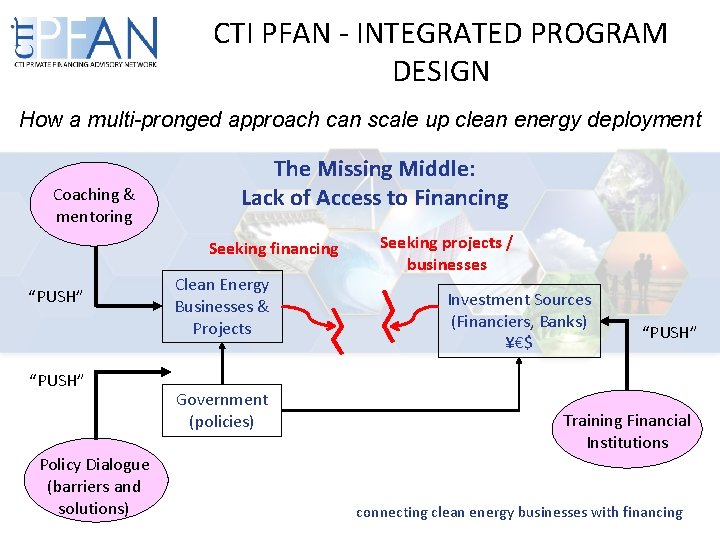 CTI PFAN - INTEGRATED PROGRAM DESIGN How a multi-pronged approach can scale up clean