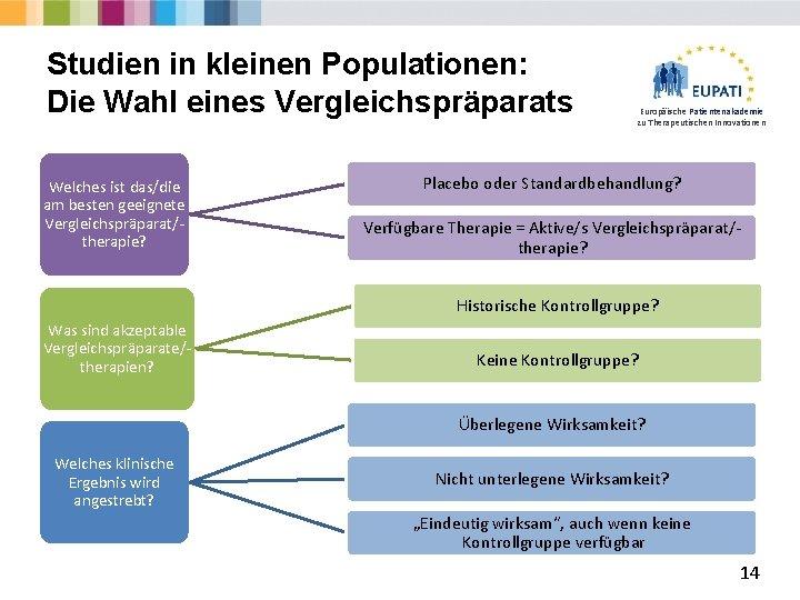 Studien in kleinen Populationen: Die Wahl eines Vergleichspräparats Welches ist das/die am besten geeignete