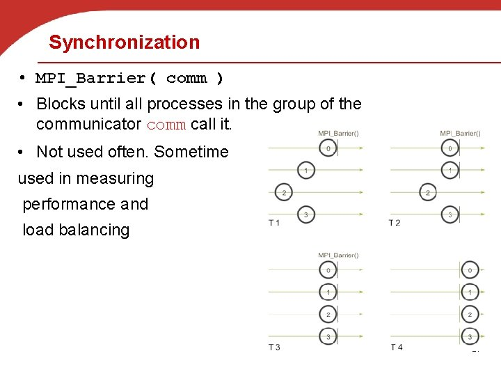 Synchronization • MPI_Barrier( comm ) • Blocks until all processes in the group of
