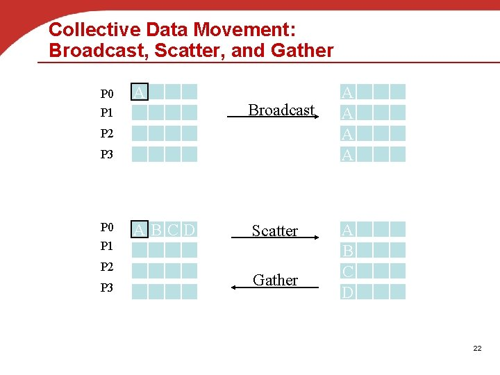 Collective Data Movement: Broadcast, Scatter, and Gather P 0 A P 1 Broadcast P