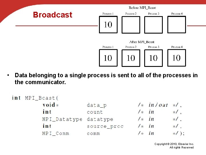 Broadcast • Data belonging to a single process is sent to all of the