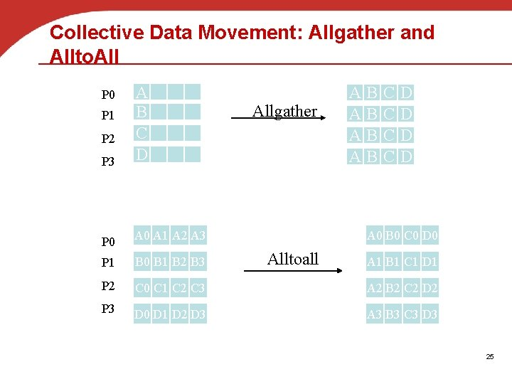 Collective Data Movement: Allgather and Allto. All P 3 A B C D P