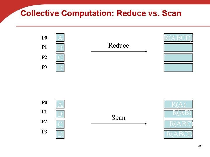 Collective Computation: Reduce vs. Scan P 0 P 1 P 2 P 3 A