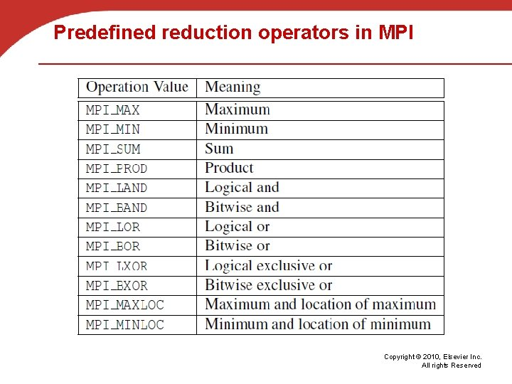 Predefined reduction operators in MPI Copyright © 2010, Elsevier Inc. All rights Reserved