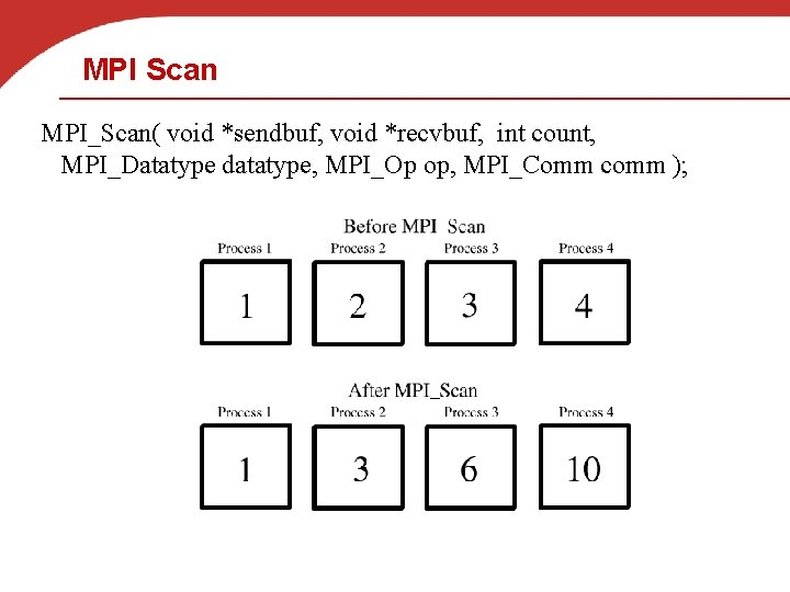 MPI Scan MPI_Scan( void *sendbuf, void *recvbuf, int count, MPI_Datatype datatype, MPI_Op op, MPI_Comm