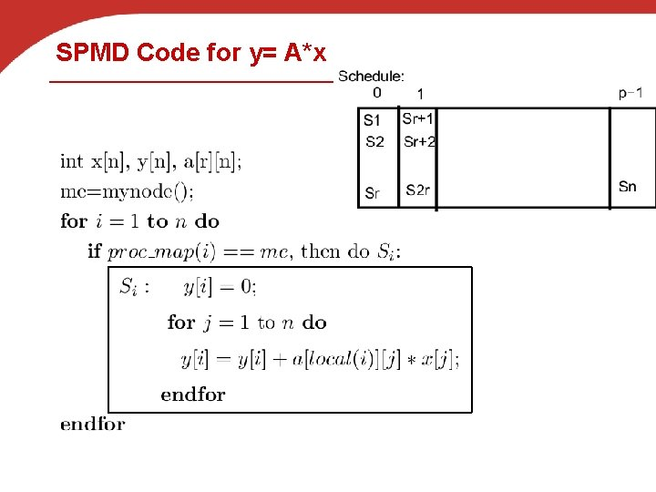 SPMD Code for y= A*x