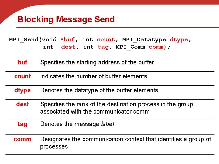Blocking Message Send MPI_Send(void *buf, int count, MPI_Datatype dtype, int dest, int tag, MPI_Comm