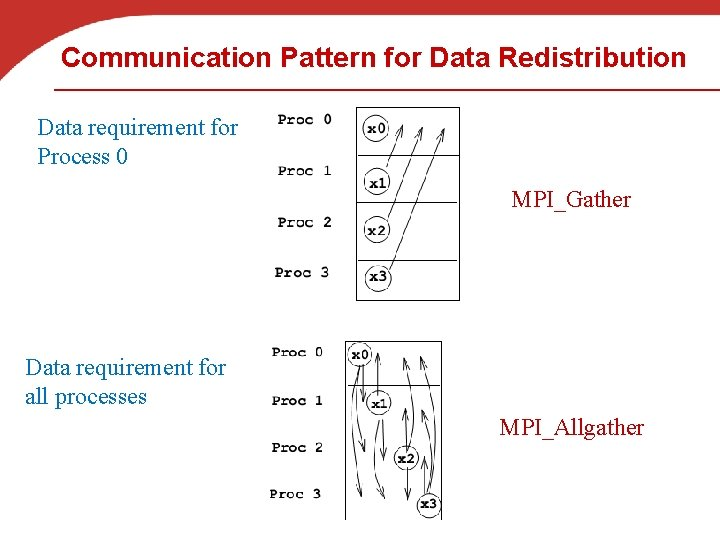 Communication Pattern for Data Redistribution Data requirement for Process 0 MPI_Gather Data requirement for