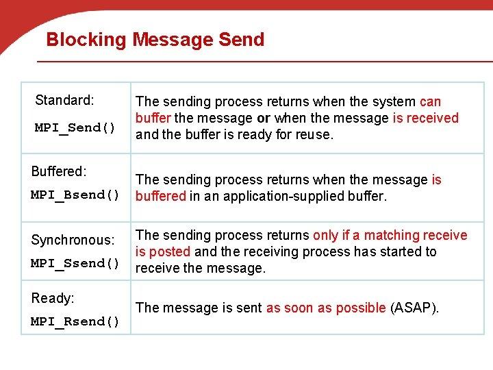 Blocking Message Send Standard: MPI_Send() Buffered: MPI_Bsend() Synchronous: MPI_Ssend() Ready: MPI_Rsend() The sending process