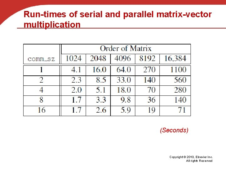 Run-times of serial and parallel matrix-vector multiplication (Seconds) Copyright © 2010, Elsevier Inc. All
