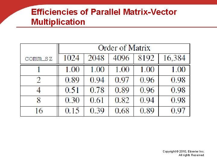 Efficiencies of Parallel Matrix-Vector Multiplication Copyright © 2010, Elsevier Inc. All rights Reserved