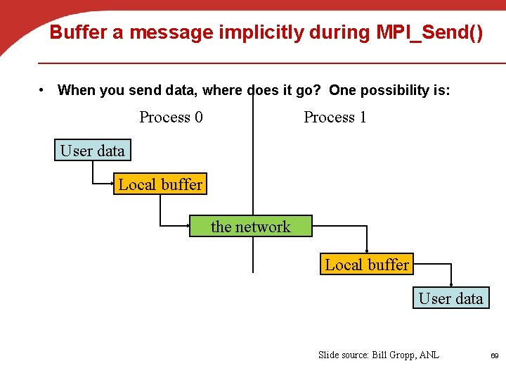 Buffer a message implicitly during MPI_Send() • When you send data, where does it