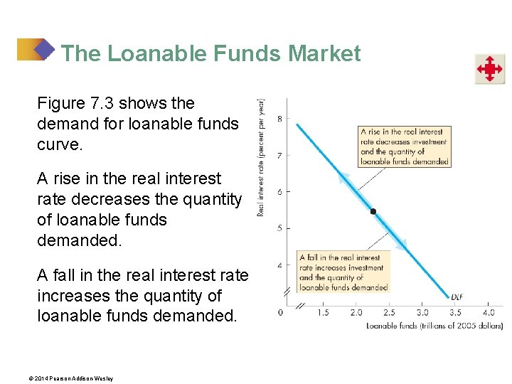 The Loanable Funds Market Figure 7. 3 shows the demand for loanable funds curve.