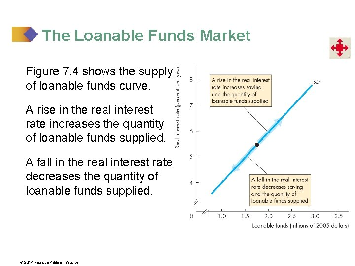 The Loanable Funds Market Figure 7. 4 shows the supply of loanable funds curve.