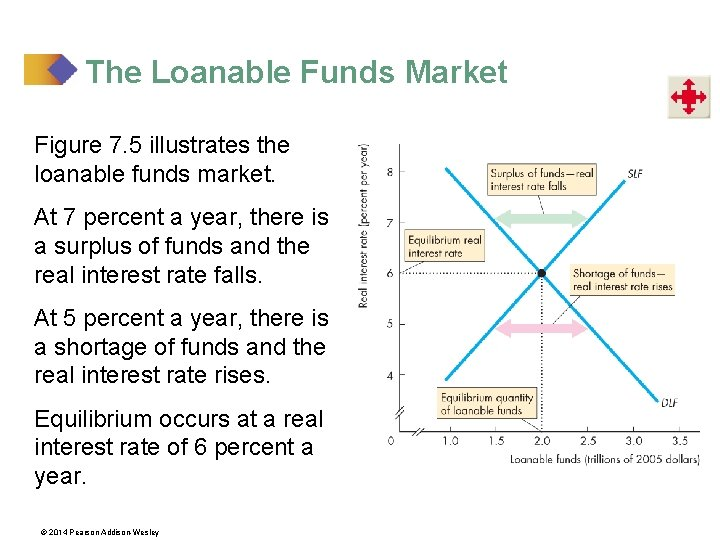 The Loanable Funds Market Figure 7. 5 illustrates the loanable funds market. At 7