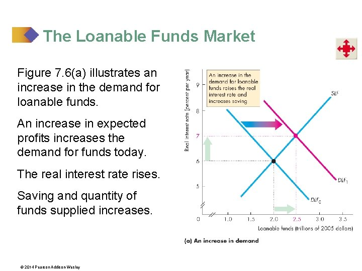 The Loanable Funds Market Figure 7. 6(a) illustrates an increase in the demand for