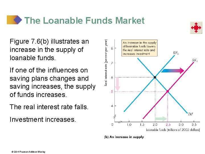 The Loanable Funds Market Figure 7. 6(b) illustrates an increase in the supply of