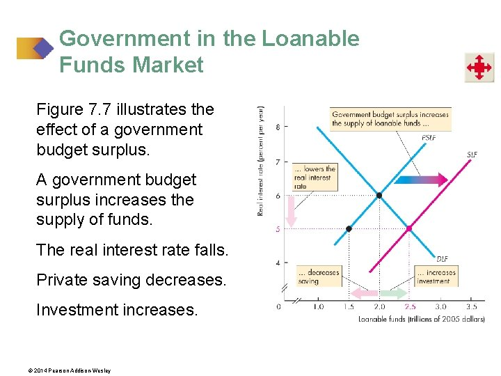 Government in the Loanable Funds Market Figure 7. 7 illustrates the effect of a