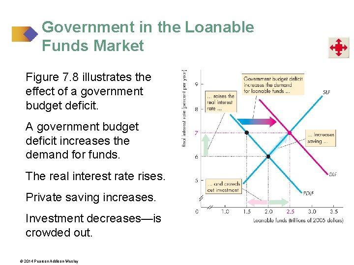 Government in the Loanable Funds Market Figure 7. 8 illustrates the effect of a