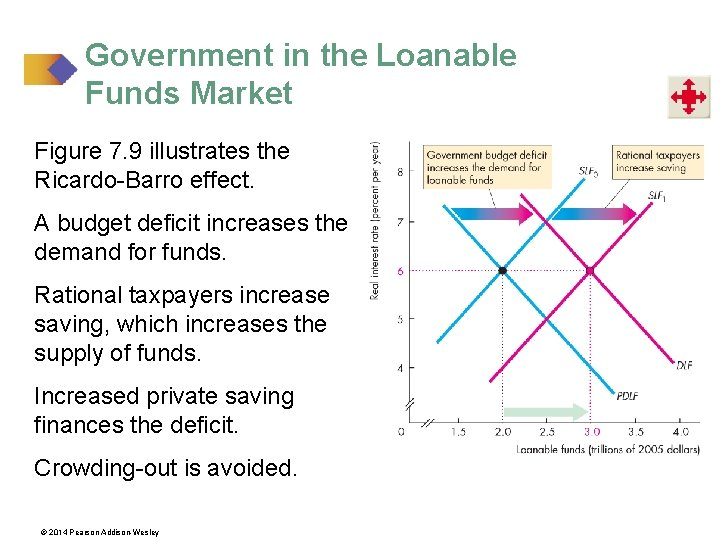 Government in the Loanable Funds Market Figure 7. 9 illustrates the Ricardo-Barro effect. A