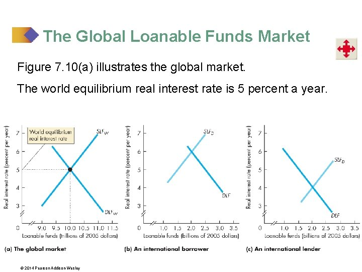 The Global Loanable Funds Market Figure 7. 10(a) illustrates the global market. The world