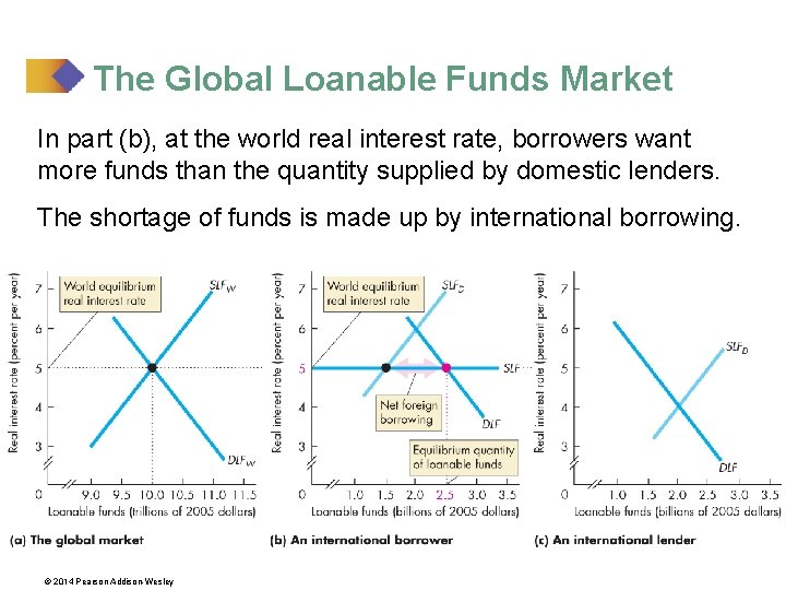The Global Loanable Funds Market In part (b), at the world real interest rate,