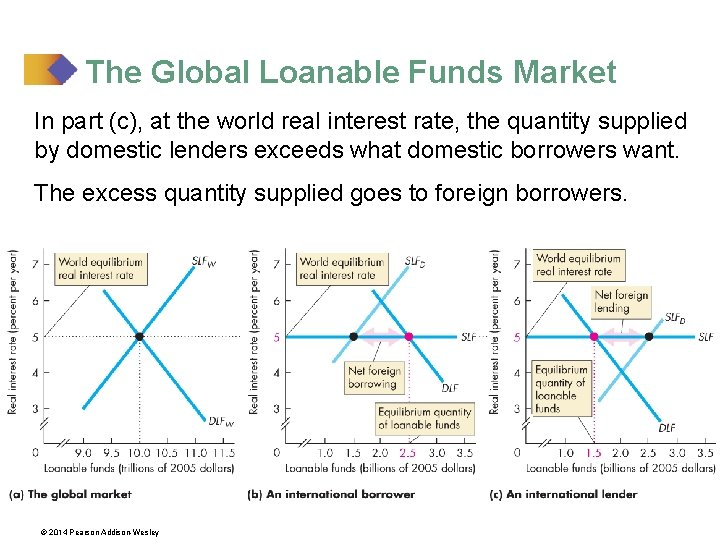 The Global Loanable Funds Market In part (c), at the world real interest rate,