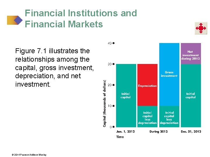 Financial Institutions and Financial Markets Figure 7. 1 illustrates the relationships among the capital,