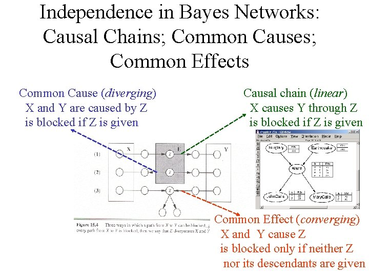 Independence in Bayes Networks: Causal Chains; Common Causes; Common Effects Common Cause (diverging) X