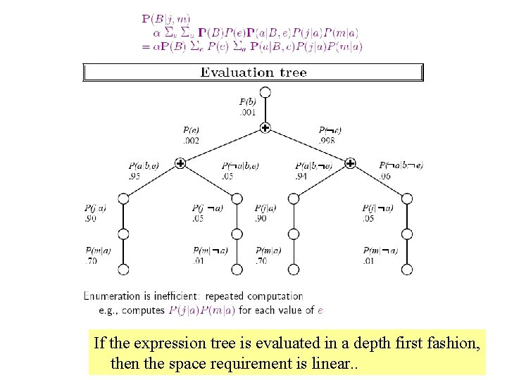 If the expression tree is evaluated in a depth first fashion, then the space