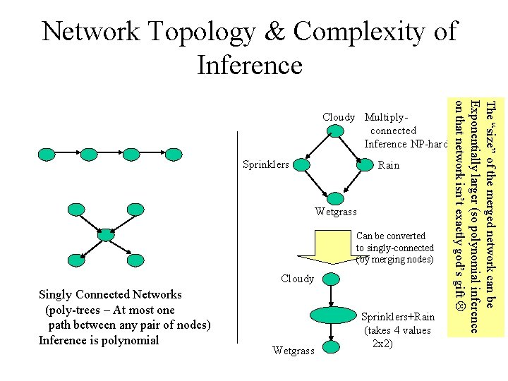 Network Topology & Complexity of Inference Sprinklers Rain Wetgrass Can be converted to singly-connected