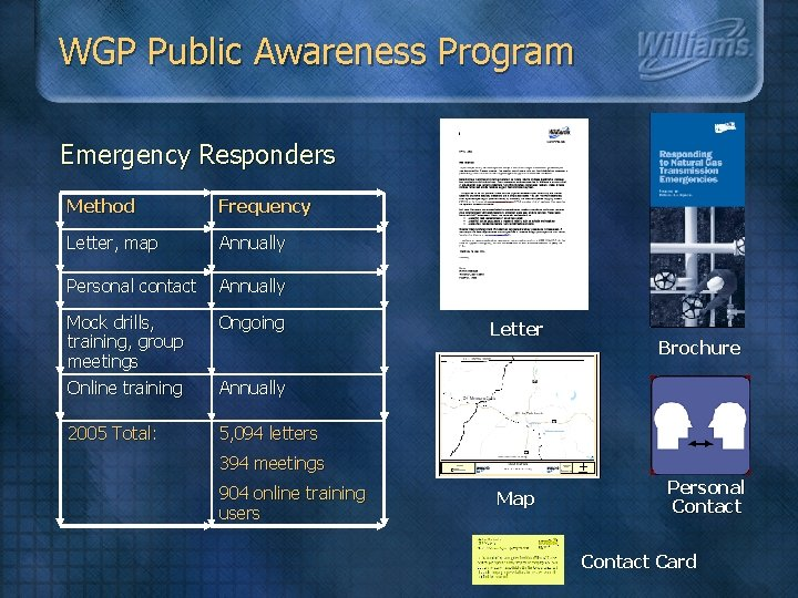 WGP Public Awareness Program Emergency Responders Method Frequency Letter, map Annually Personal contact Annually