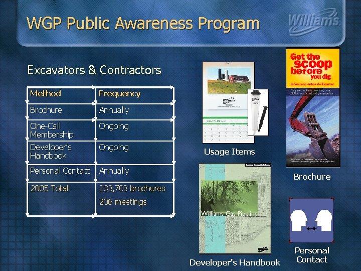 WGP Public Awareness Program Excavators & Contractors Method Frequency Brochure Annually One-Call Membership Developer's