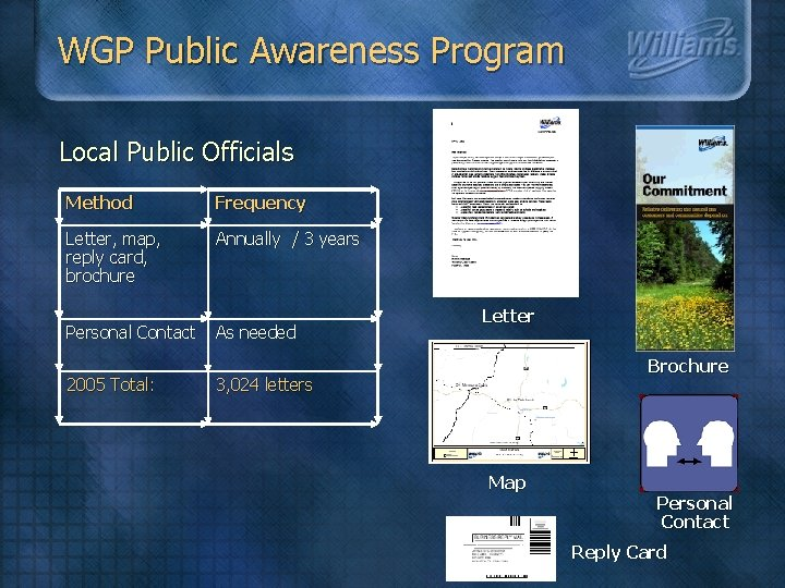 WGP Public Awareness Program Local Public Officials Method Frequency Letter, map, reply card, brochure