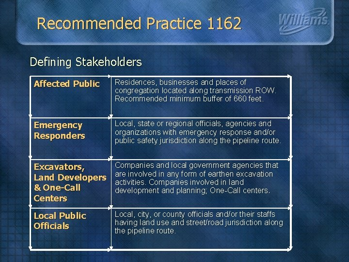 Recommended Practice 1162 Defining Stakeholders Affected Public Residences, businesses and places of congregation located