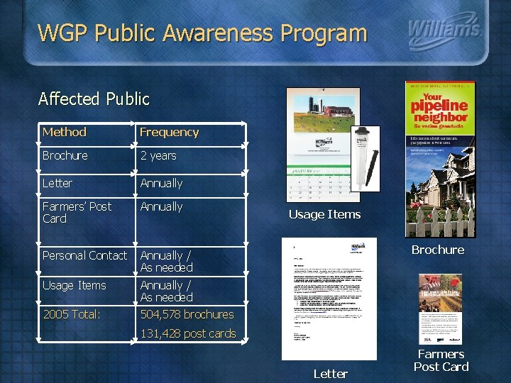 WGP Public Awareness Program Affected Public Method Frequency Brochure 2 years Letter Annually Farmers'