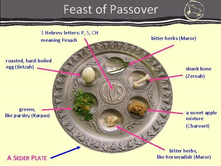 Feast of Passover 3 Hebrew letters: P, S, CH meaning Pesach roasted, hard-boiled egg