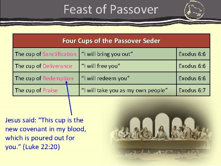 """Feast of Passover Four Cups of the Passover Seder The cup of Sanctification """"I"""