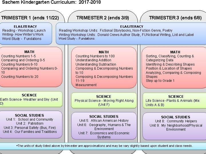 Sachem Kindergarten Curriculum: 2017 -2018 TRIMESTER 1 (ends 11/22) TRIMESTER 2 (ends 3/9) ELA/LITERACY