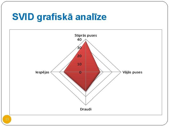 SVID grafiskā analīze 13