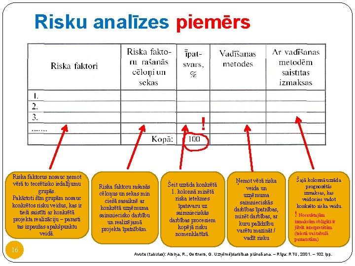 Risku analīzes piemērs ! Riska faktorus nosauc ņemot vērā to teorētisko iedalījumu grupās. Pakārtoti