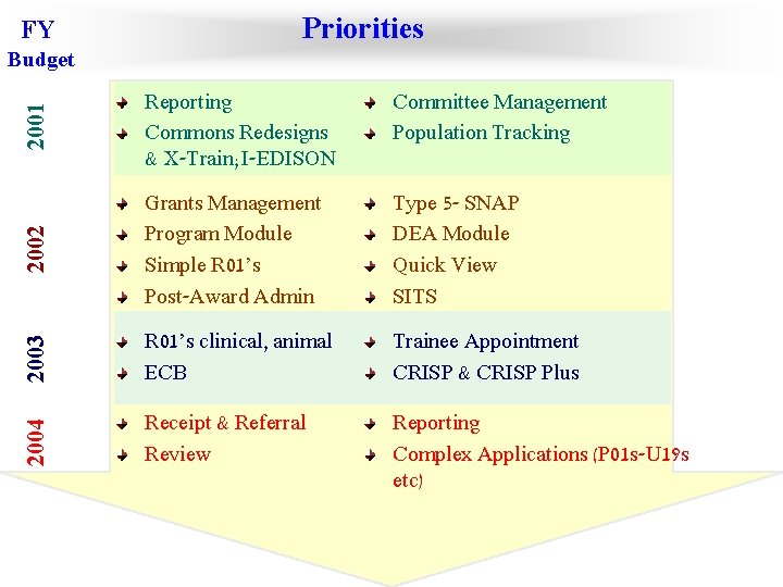 FY Priorities 2001 Reporting Commons Redesigns & X-Train; I-EDISON Committee Management Population Tracking 2002